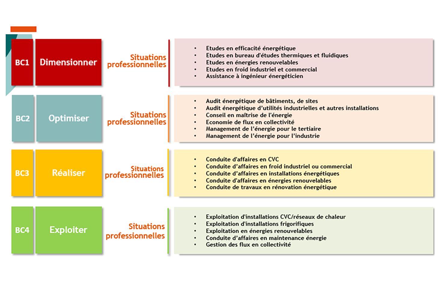 Les blocs de compétences et leurs situations pro correspondantes